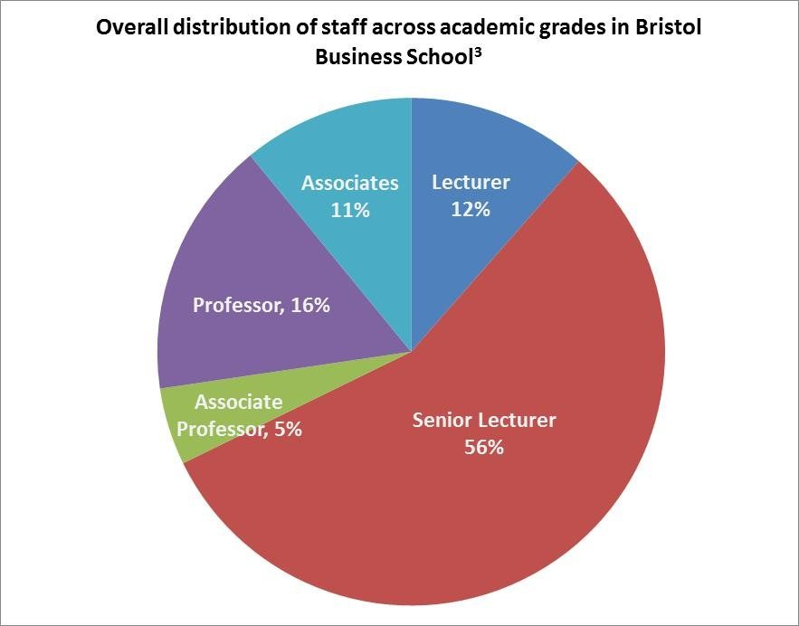 A response to UWE gender pay gap reporting: looking at Bristol Business School