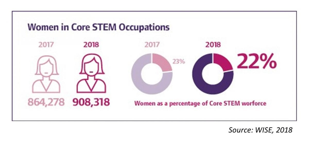UK on target to reach 1 million women in STEM by 2020 – but work is still to be done