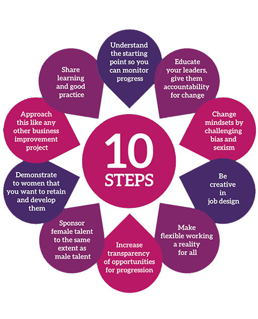 EDM becomes a WISE Ten Steps Signatory