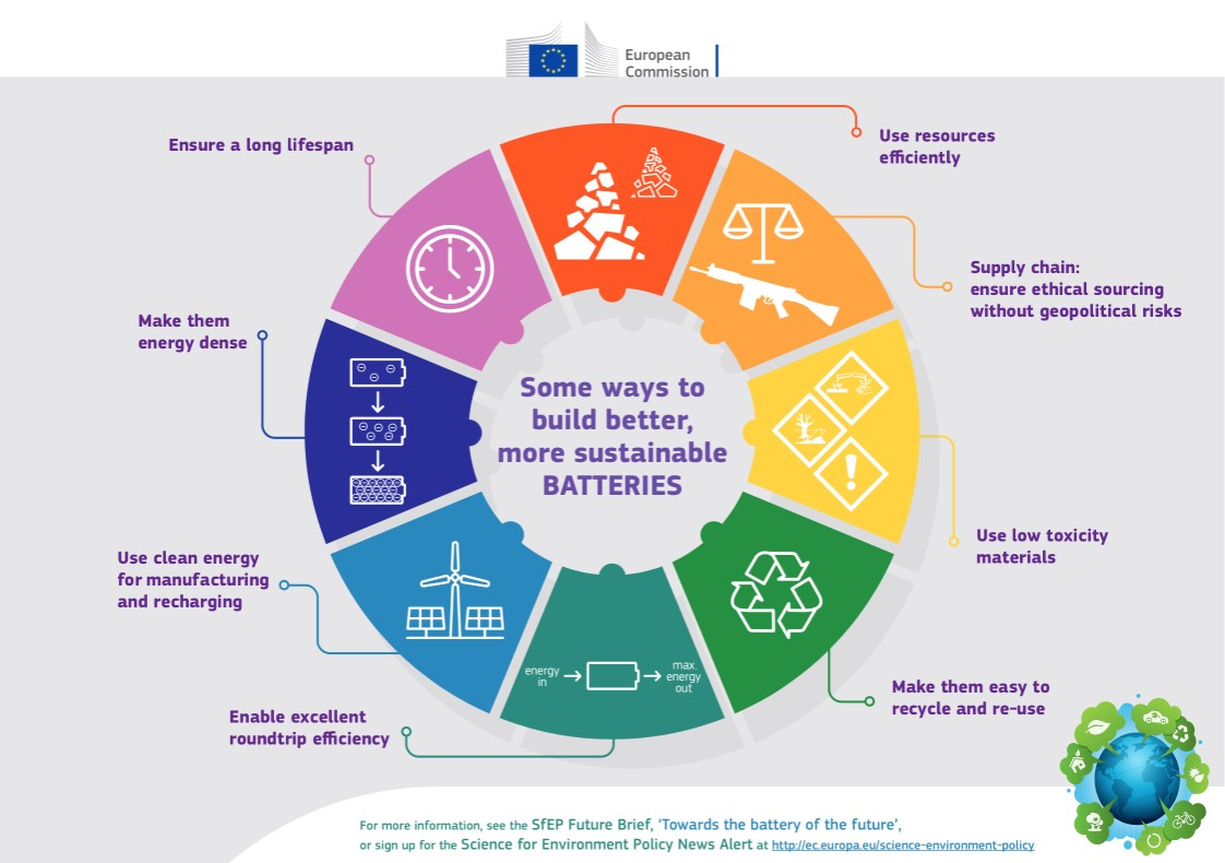 How to write a research synthesis report (or how I conquered my batteries mountain!)